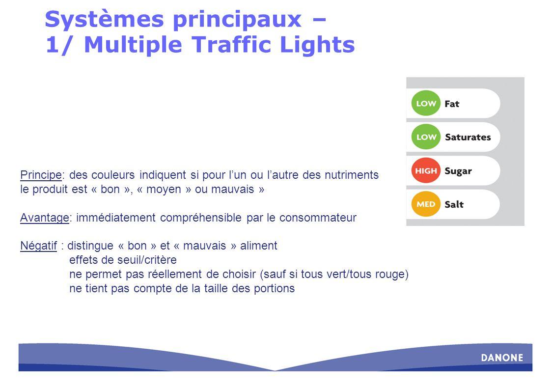 Systèmes principaux – 1/ Multiple Traffic Lights Principe: des couleurs indiquent si pour lun ou lautre des nutriments le produit est « bon », « moyen