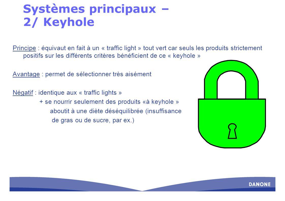 Systèmes principaux – 2/ Keyhole Principe : équivaut en fait à un « traffic light » tout vert car seuls les produits strictement positifs sur les diff