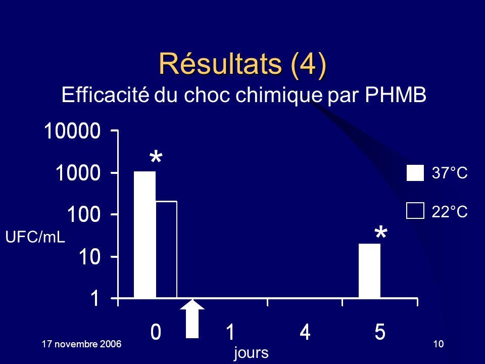 17 novembre 2006Aix-les-Bains10 Résultats (4) Efficacité du choc chimique par PHMB 37°C 22°C UFC/mL jours * *