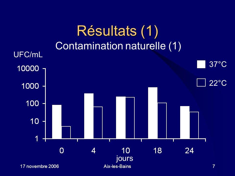 17 novembre 2006Aix-les-Bains8 Résultats (2) Contamination naturelle (2) 37°C 22°C Points de prélèvement UFC/mL