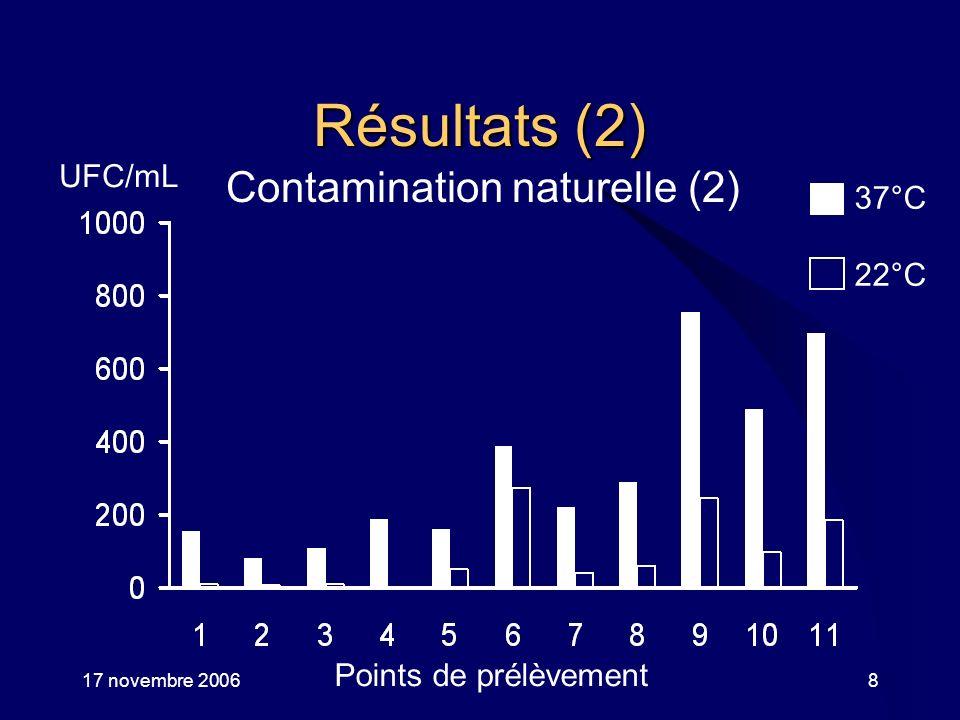 17 novembre 2006Aix-les-Bains9 Résultats (3) Efficacité du choc thermique 37°C 22°C jours Contamination naturelle Contamination artificielle 97% 58% * UFC/mL * 1 0 1 0 7
