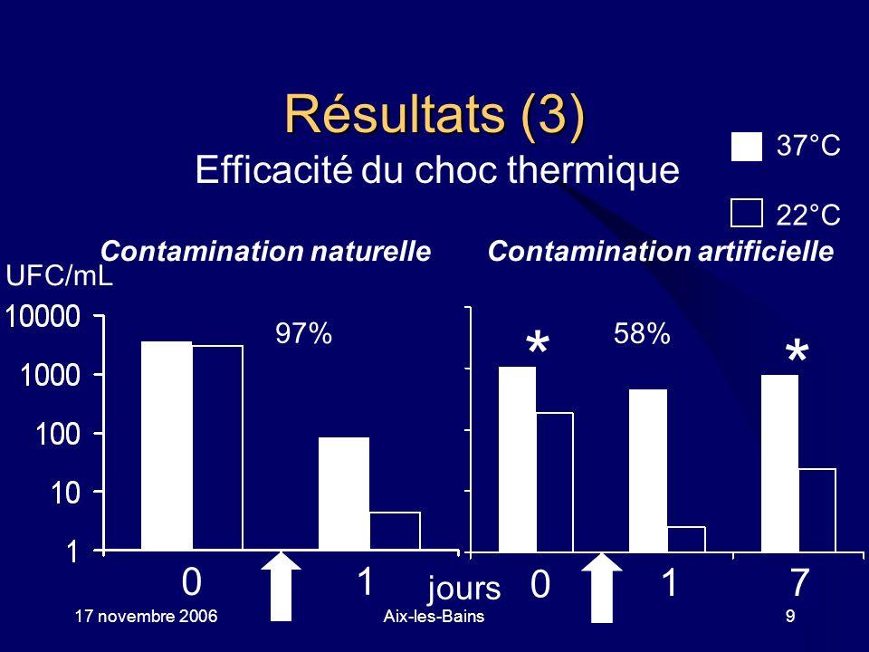 17 novembre 2006Aix-les-Bains9 Résultats (3) Efficacité du choc thermique 37°C 22°C jours Contamination naturelle Contamination artificielle 97% 58% *