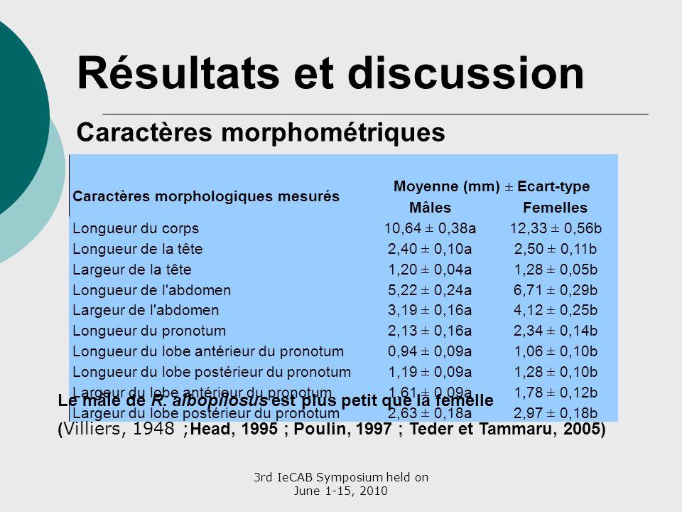 3rd IeCAB Symposium held on June 1-15, 2010 Résultats et discussion Caractères morphométriques Caractères morphologiques mesurés Moyenne (mm) ± Ecart-