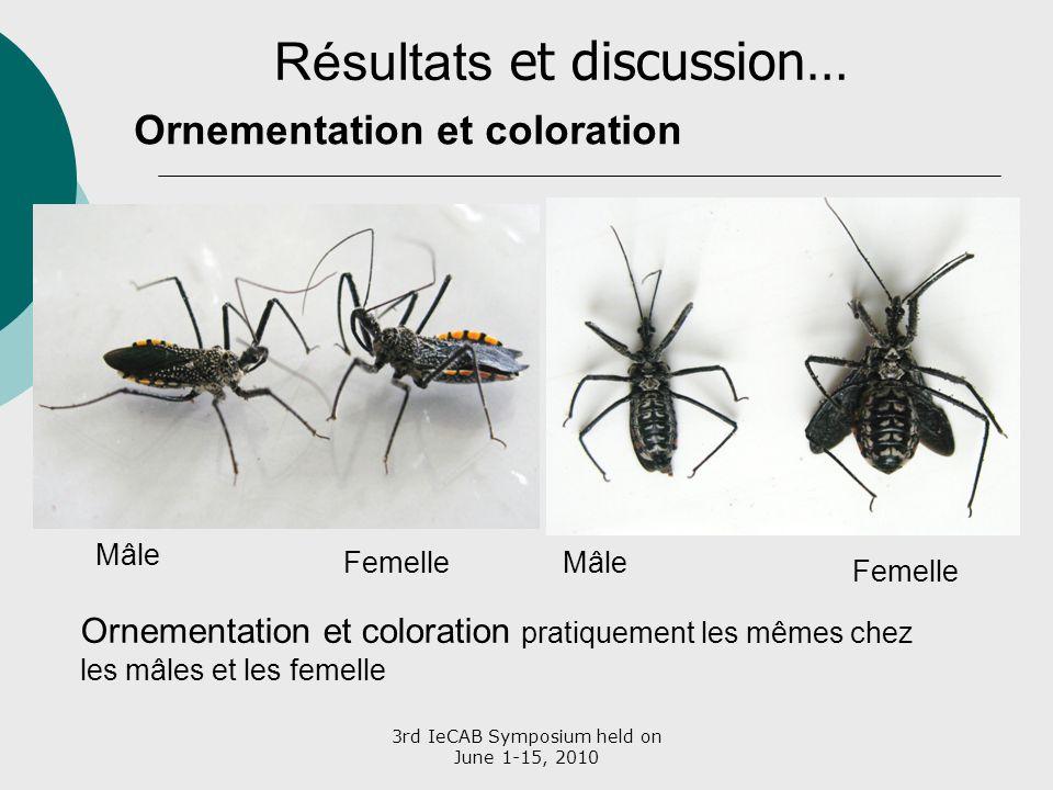 3rd IeCAB Symposium held on June 1-15, 2010 Ornementation et coloration Résultats et discussion… Mâle FemelleMâle Femelle Ornementation et coloration
