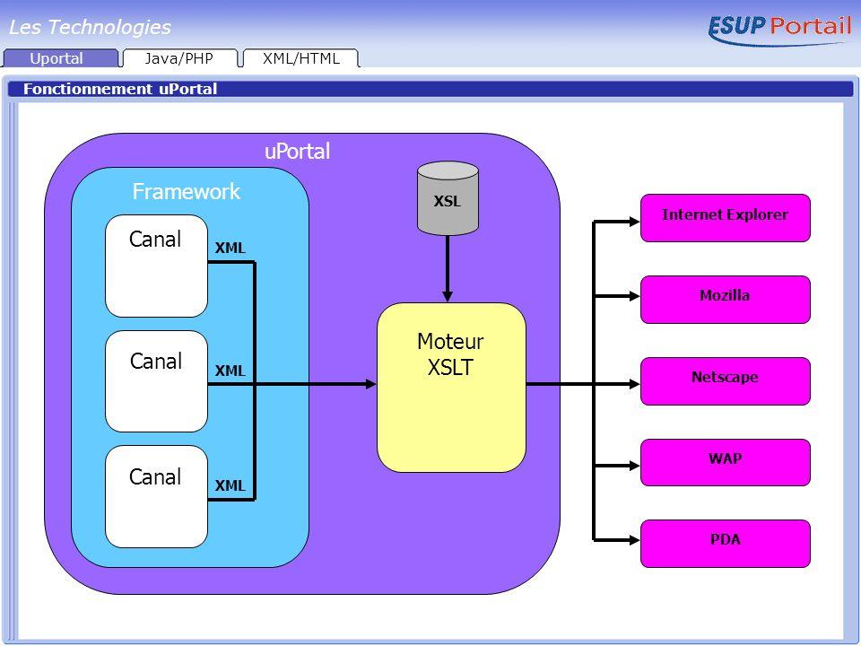 Uportal Fonctionnement uPortal Java/PHPXML/HTML Les Technologies uPortal Framework Moteur XSLT Canal XML XSL Internet Explorer Mozilla Netscape WAP PD