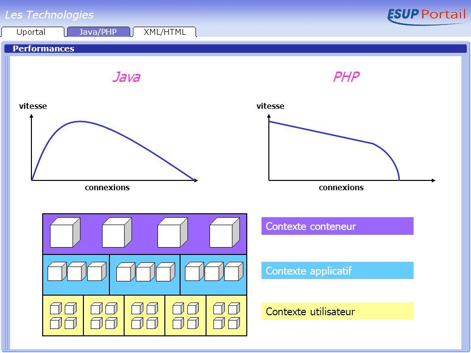 Performances JavaPHP Contexte conteneur Contexte applicatifContexte utilisateur connexions vitesse connexions vitesse UportalJava/PHPXML/HTML Les Tech