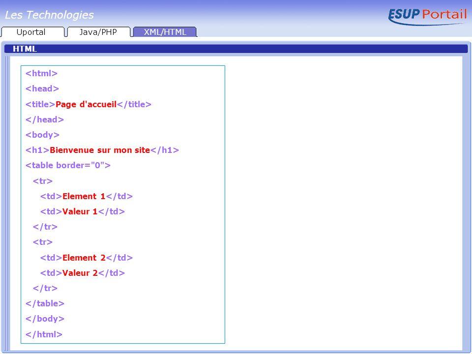 HTML Page d'accueil Bienvenue sur mon site Element 1 Valeur 1 Element 2 Valeur 2 UportalJava/PHPXML/HTML Les Technologies