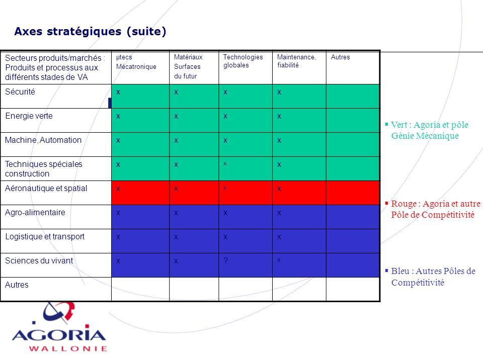 Axes stratégiques (suite) Secteurs produits/marchés : Produits et processus aux différents stades de VA µtecs Mécatronique Matériaux Surfaces du futur