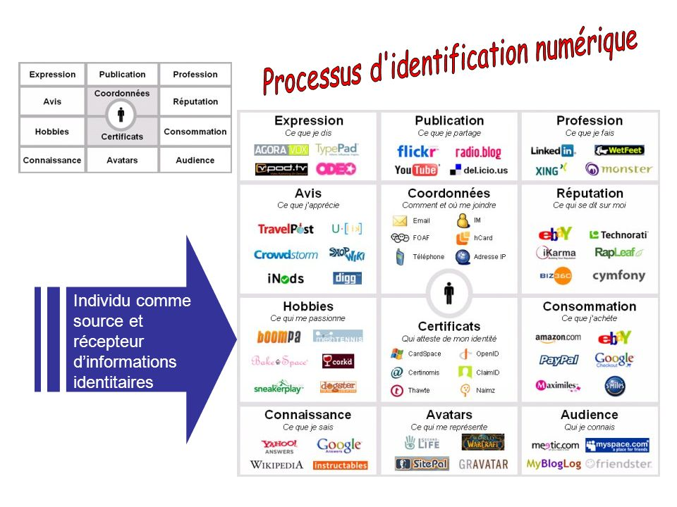 Individu comme source et récepteur dinformations identitaires