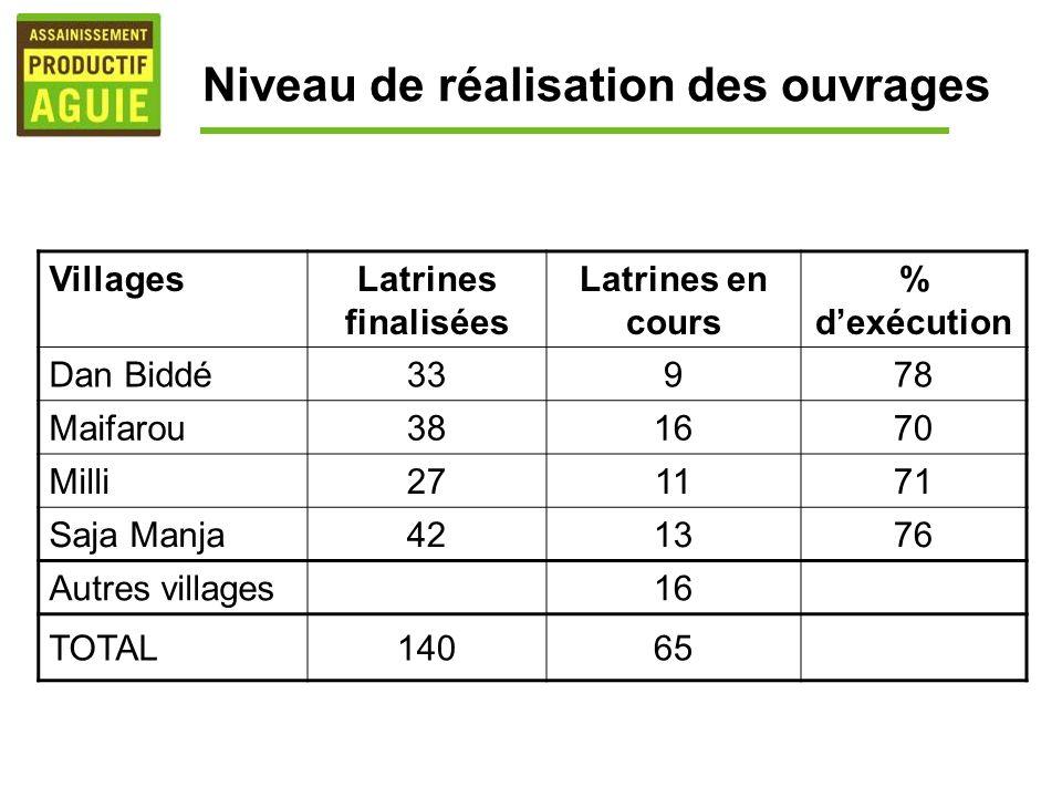 Niveau de réalisation des ouvrages VillagesLatrines finalisées Latrines en cours % dexécution Dan Biddé33978 Maifarou381670 Milli271171 Saja Manja4213
