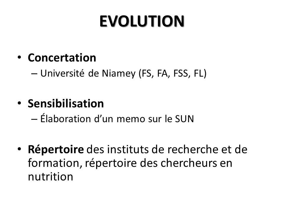 EVOLUTION Concertation – Université de Niamey (FS, FA, FSS, FL) Sensibilisation – Élaboration dun memo sur le SUN Répertoire des instituts de recherch