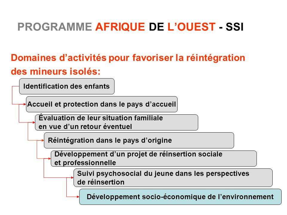 11 PROGRAMME AFRIQUE DE LOUEST - SSI Domaines dactivités pour favoriser la réintégration des mineurs isolés: Identification des enfants Accueil et pro