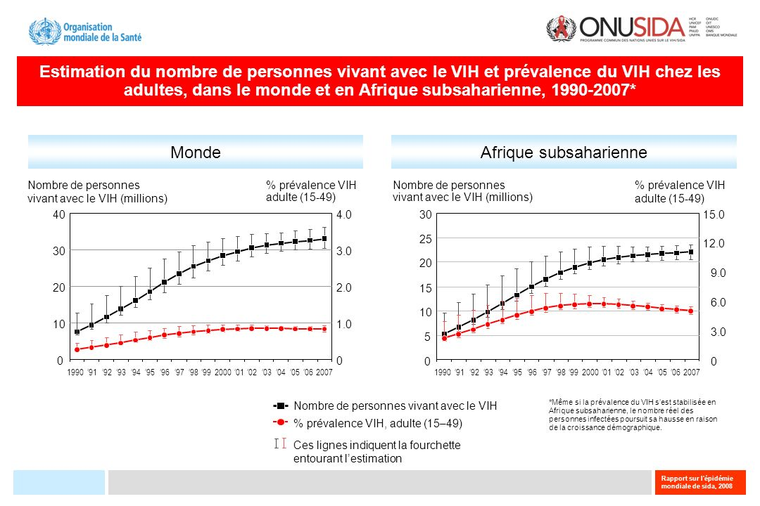 Rapport sur l épidémie mondiale de sida, 2008 Infections à VIH 2007: un aperçu mondial 33 millions de personnes [30 – 36 millions] vivaient avec le VIH en 2007