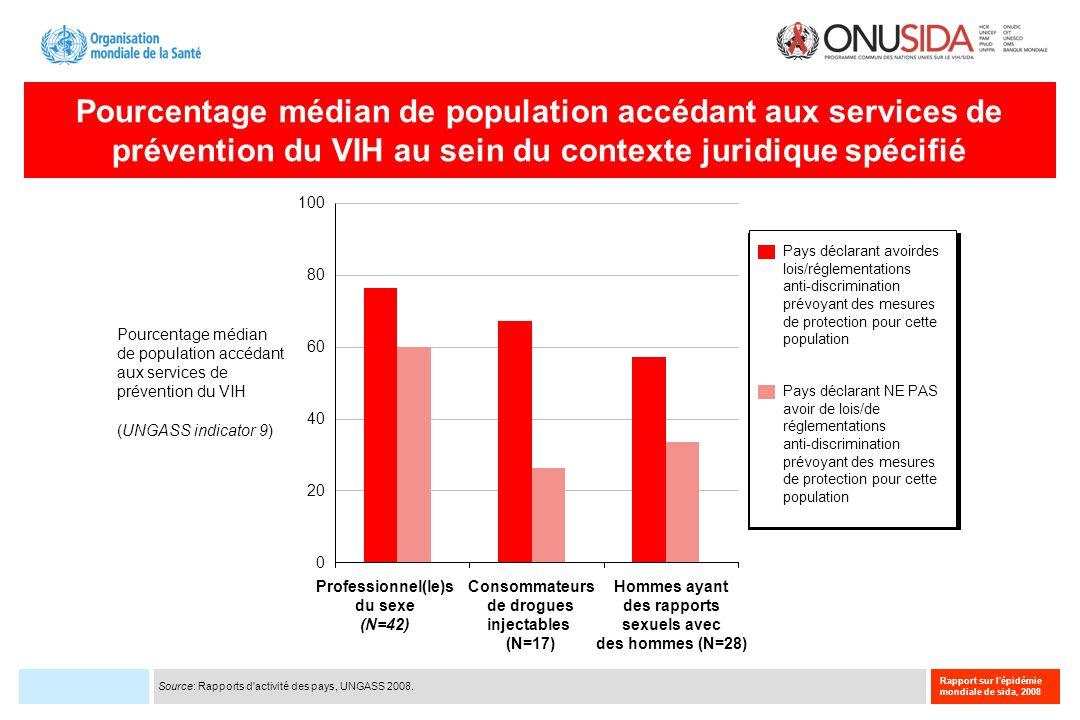 Rapport sur l'épidémie mondiale de sida, 2008 Pourcentage médian de population accédant aux services de prévention du VIH au sein du contexte juridiqu