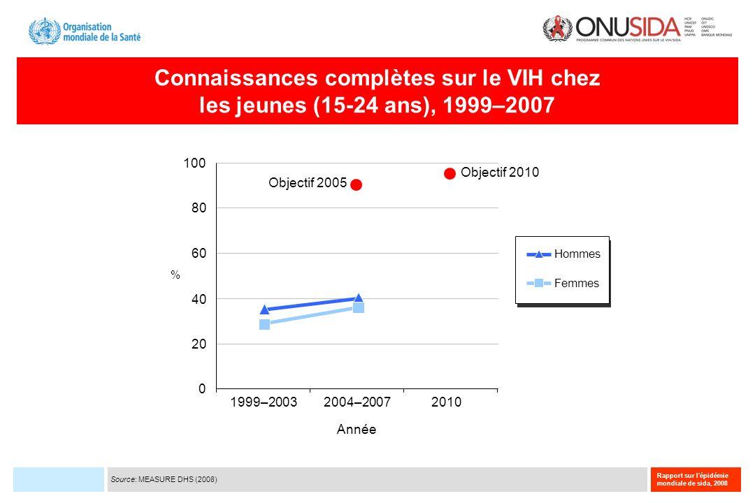 Rapport sur l'épidémie mondiale de sida, 2008 Connaissances complètes sur le VIH chez les jeunes (15-24 ans), 1999–2007 1999–200320102004–2007 0 20 40
