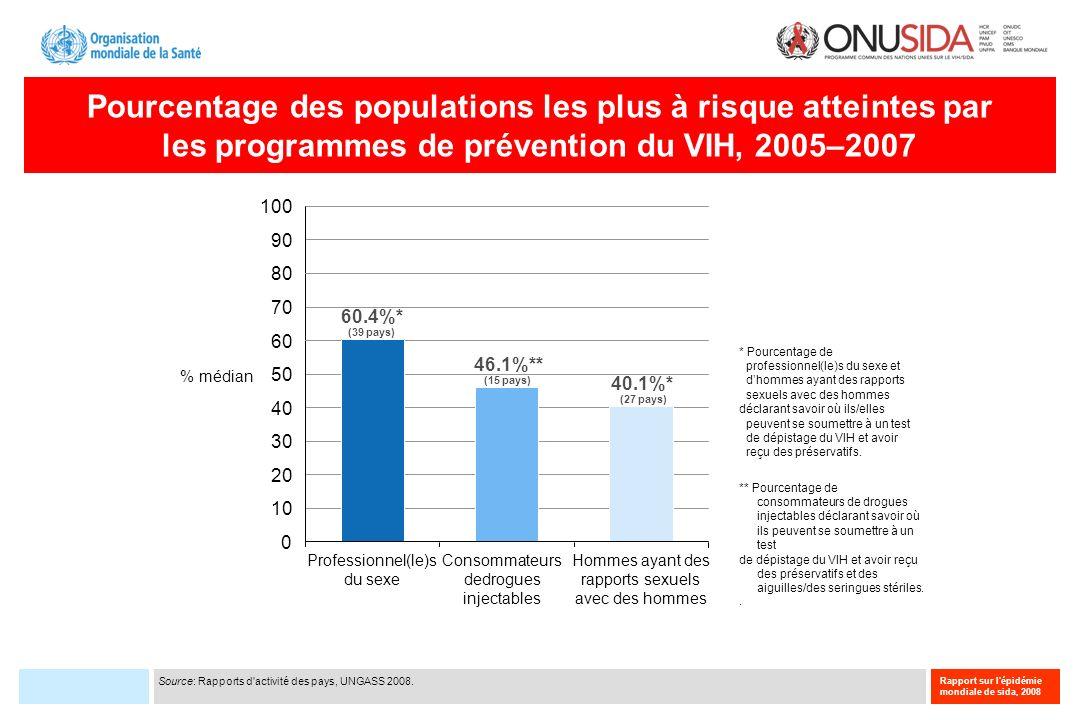 Rapport sur l'épidémie mondiale de sida, 2008 Pourcentage des populations les plus à risque atteintes par les programmes de prévention du VIH, 2005–20