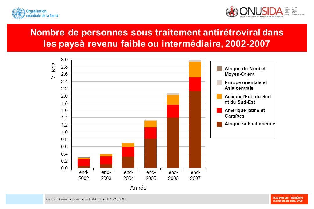 Rapport sur l'épidémie mondiale de sida, 2008 Nombre de personnes sous traitement antirétroviral dans les paysà revenu faible ou intermédiaire, 2002-2