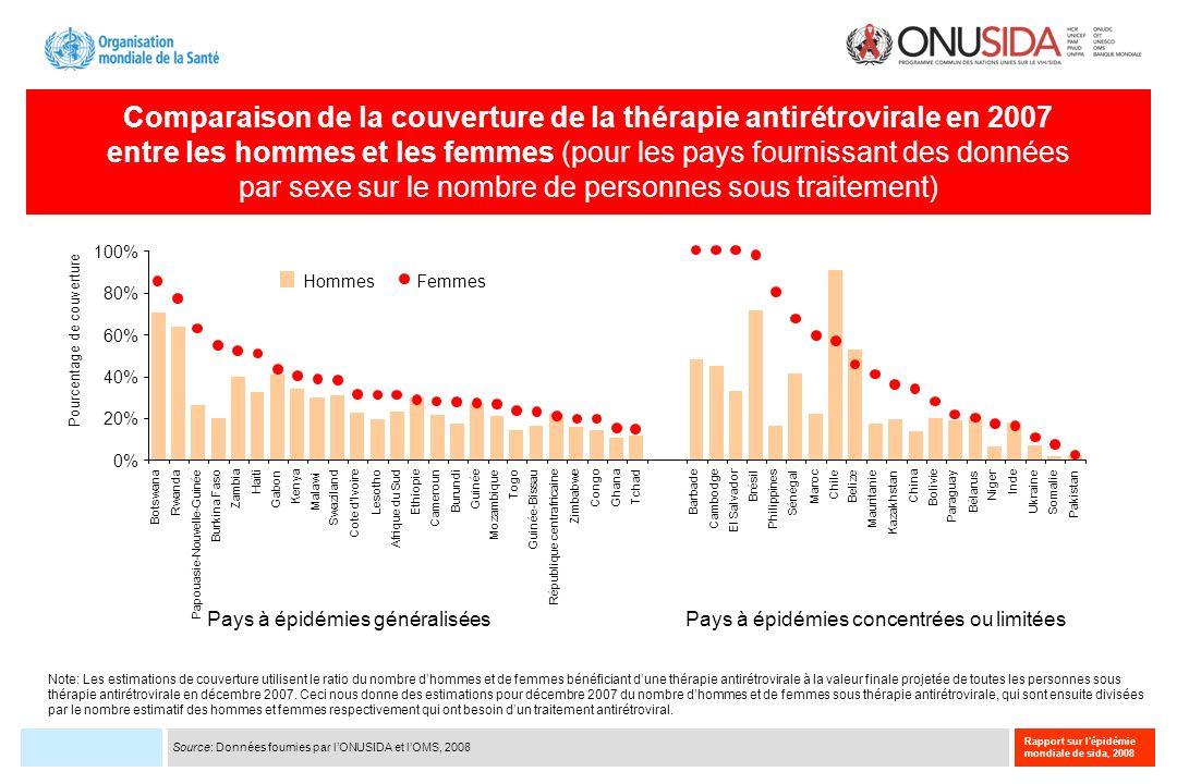 Rapport sur l'épidémie mondiale de sida, 2008 Comparaison de la couverture de la thérapie antirétrovirale en 2007 entre les hommes et les femmes (pour