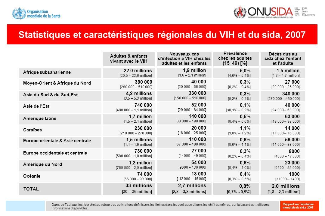 Rapport sur l'épidémie mondiale de sida, 2008 Dans ce Tableau, les fourchettes autour des estimations définissent les limites dans lesquelles se situe