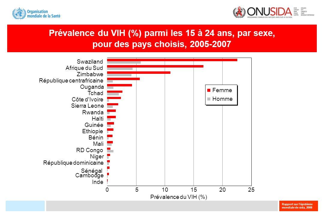 Rapport sur l'épidémie mondiale de sida, 2008 Prévalence du VIH (%) parmi les 15 à 24 ans, par sexe, pour des pays choisis, 2005-2007 0510152025 Préva