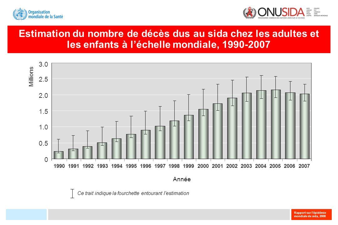 Nombre et pourcentage de femmes enceintes séropositives au VIH recevant un traitement antirétroviral, 2004–2007 200420062005 Nombre de femmes enceintes séropositives au VIH recevant des antirétroviraux Année 400 000 500 000 600 000 0 100 000 200 000 300 000 % de femmes enceintes séropositives au VIH recevant des antirétroviraux 0 5 30 35 15 20 25 40 10 2007 Source: ONUSIDA, UNICEF & OMS, 2008; données fournies par les pays..