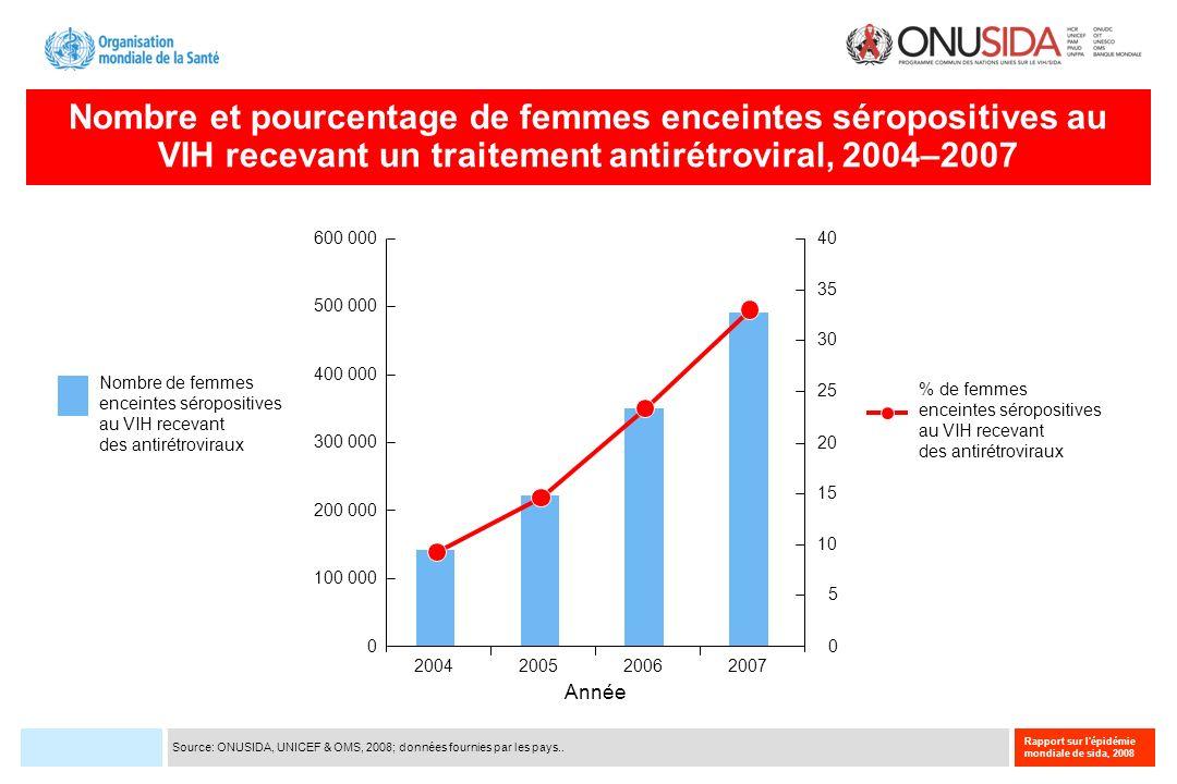 Nombre et pourcentage de femmes enceintes séropositives au VIH recevant un traitement antirétroviral, 2004–2007 200420062005 Nombre de femmes enceinte