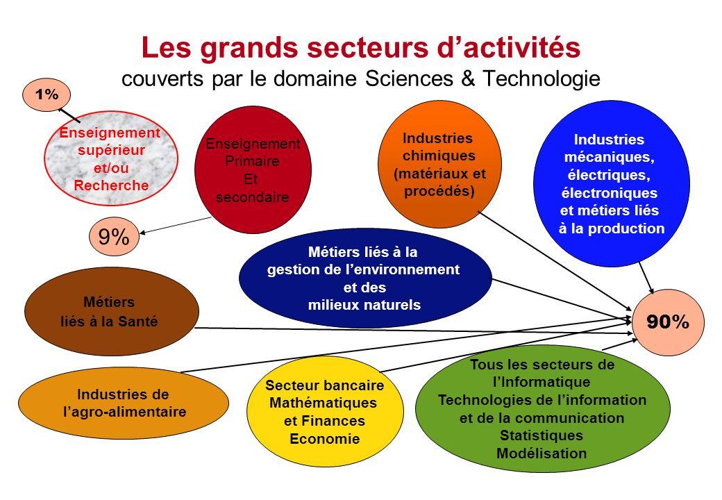 Les grands secteurs dactivités couverts par le domaine Sciences & Technologie Enseignement supérieur et/ou Recherche Industries chimiques (matériaux e