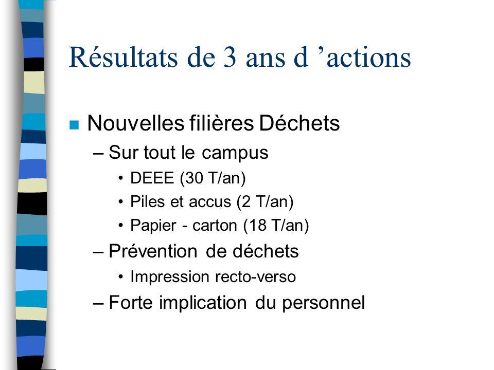 Résultats de 3 ans d actions n Nouvelles filières Déchets –Sur tout le campus DEEE (30 T/an) Piles et accus (2 T/an) Papier - carton (18 T/an) –Préven