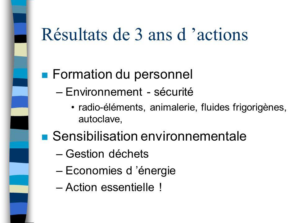 Résultats de 3 ans d actions n Formation du personnel –Environnement - sécurité radio-éléments, animalerie, fluides frigorigènes, autoclave, n Sensibi