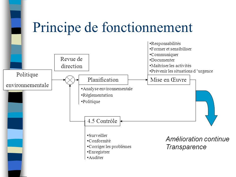 Principe de fonctionnement Politique environnementale PlanificationMise en Œuvre 4.5 Contrôle Amélioration continue Transparence Revue de direction An