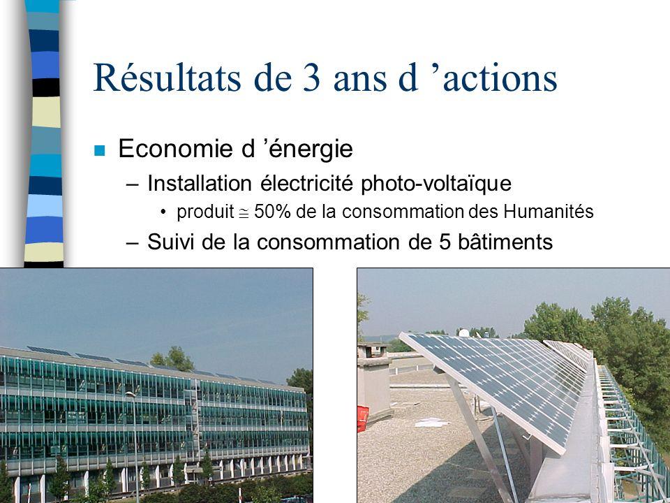 Résultats de 3 ans d actions n Economie d énergie –Installation électricité photo-voltaïque produit 50% de la consommation des Humanités –Suivi de la