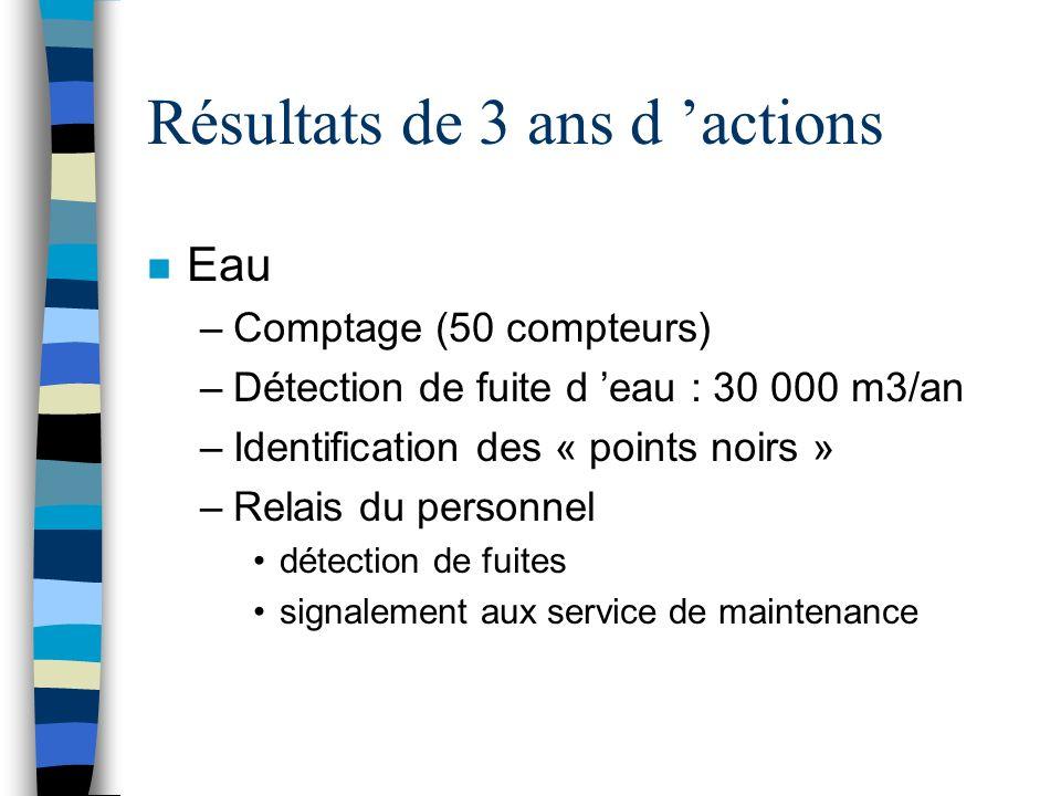 Résultats de 3 ans d actions n Eau –Comptage (50 compteurs) –Détection de fuite d eau : 30 000 m3/an –Identification des « points noirs » –Relais du p