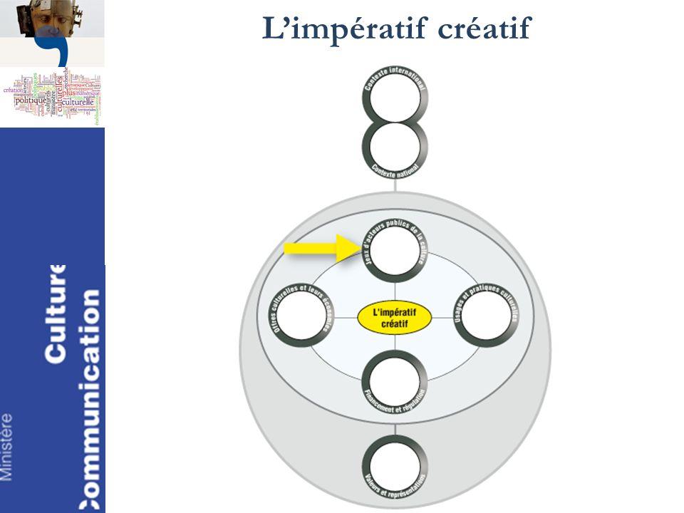 Limpératif créatif