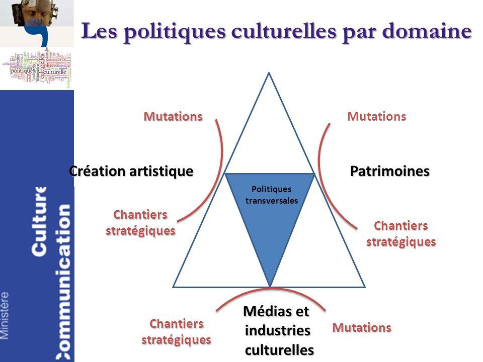 Les politiques culturelles par domaine Création artistique Patrimoines Médias et industries culturelles culturelles Politiques transversales Mutations