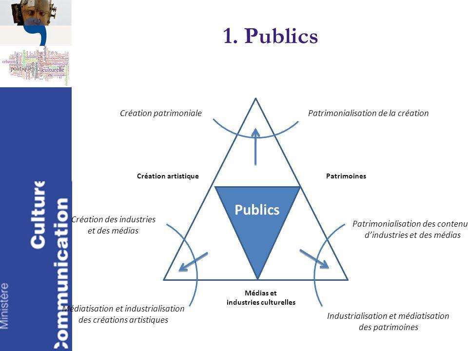 1. Publics Création artistiquePatrimoines Médias et industries culturelles Industrialisation et médiatisation des patrimoines Patrimonialisation de la