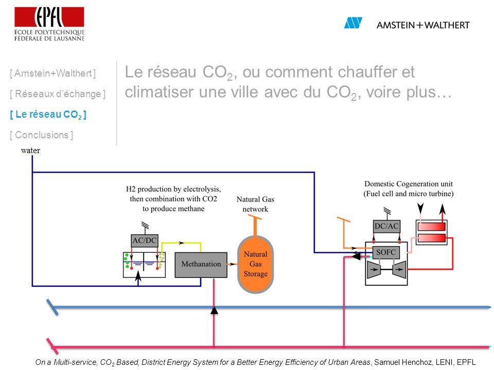 11 Le réseau CO 2, ou comment chauffer et climatiser une ville avec du CO 2, voire plus… [ Amstein+Walthert ] [ Réseaux déchange ] [ Le réseau CO 2 ]