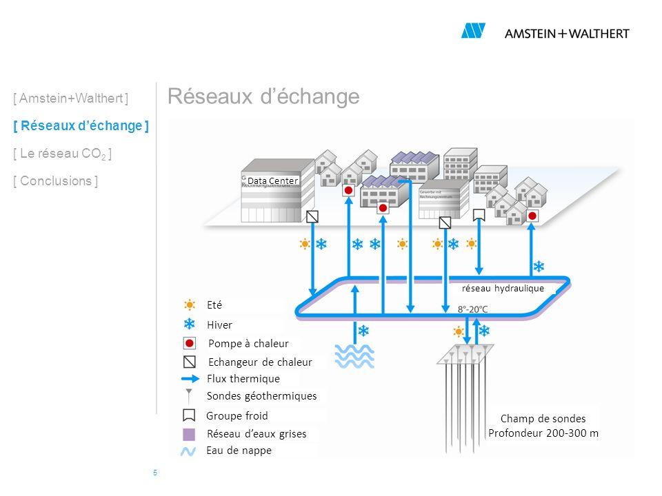 6 Le réseau CO 2, ou comment chauffer et climatiser une ville avec du CO 2 [ Amstein+Walthert ] [ Réseaux déchange ] [ Le réseau CO 2 ] [ Conclusions ] -Leau nest pas la bienvenue partout -Possibilité de travailler avec la chaleur latente plutôt que sensible => conduites de plus petit diamètre -Pas disolation requise autour des conduites => réduction du diamètre total -Faibles delta T dans les échangeurs (pompes à chaleur) => meilleur rendement des installations -Fluide frigorigène non toxique, ininflammable -Permet de satisfaire plus de services que leau -Actuellement en phase de modélisation