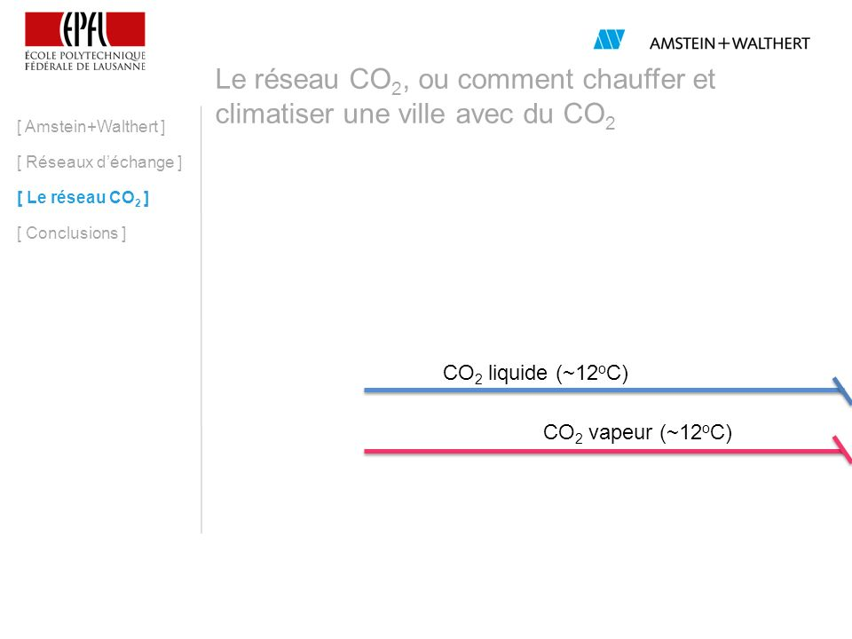 Le réseau CO 2, ou comment chauffer et climatiser une ville avec du CO 2 [ Amstein+Walthert ] [ Réseaux déchange ] [ Le réseau CO 2 ] [ Conclusions ] 30 o C 35 o C CO 2 liquide (~12 o C) CO 2 vapeur (~12 o C) Chauffage