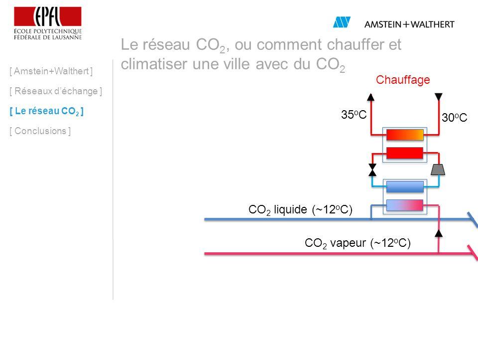 Le réseau CO 2, ou comment chauffer et climatiser une ville avec du CO 2 [ Amstein+Walthert ] [ Réseaux déchange ] [ Le réseau CO 2 ] [ Conclusions ] 30 o C 35 o C CO 2 liquide (~12 o C) CO 2 vapeur (~12 o C) 21 o C 23 o C Chauffage Climatisation