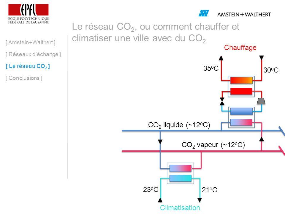 Le réseau CO 2, ou comment chauffer et climatiser une ville avec du CO 2 [ Amstein+Walthert ] [ Réseaux déchange ] [ Le réseau CO 2 ] [ Conclusions ] 30 o C 35 o C CO 2 liquide (~12 o C) CO 2 vapeur (~12 o C) 21 o C 23 o C Centrale http://www.geneve-tourisme.ch Chauffage Climatisation