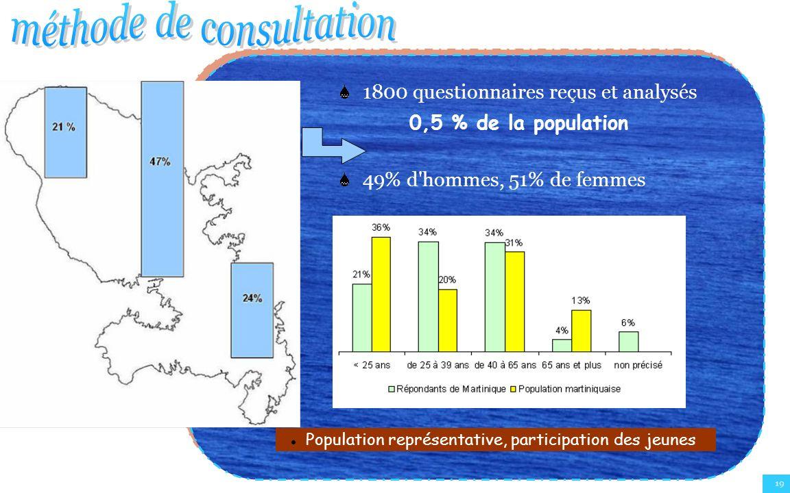 19 1800 questionnaires reçus et analysés 0,5 % de la population 49% d'hommes, 51% de femmes Population représentative, participation des jeunes