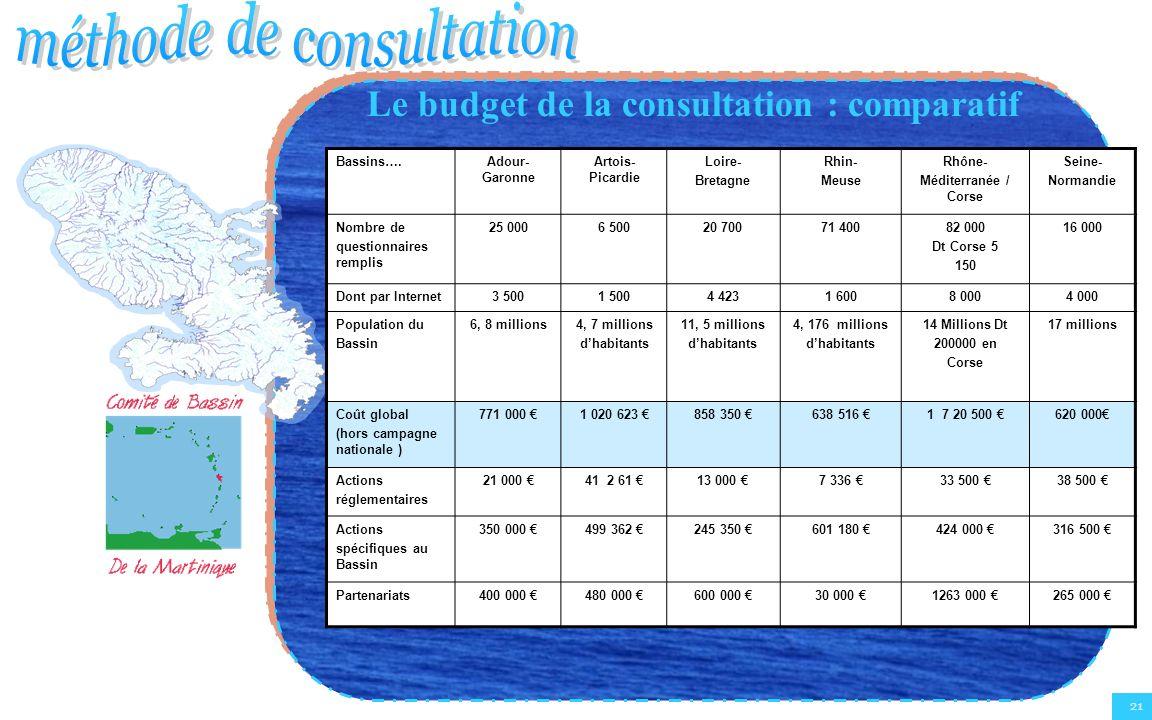 21 Le budget de la consultation : comparatif Bassins….Adour- Garonne Artois- Picardie Loire- Bretagne Rhin- Meuse Rhône- Méditerranée / Corse Seine- N