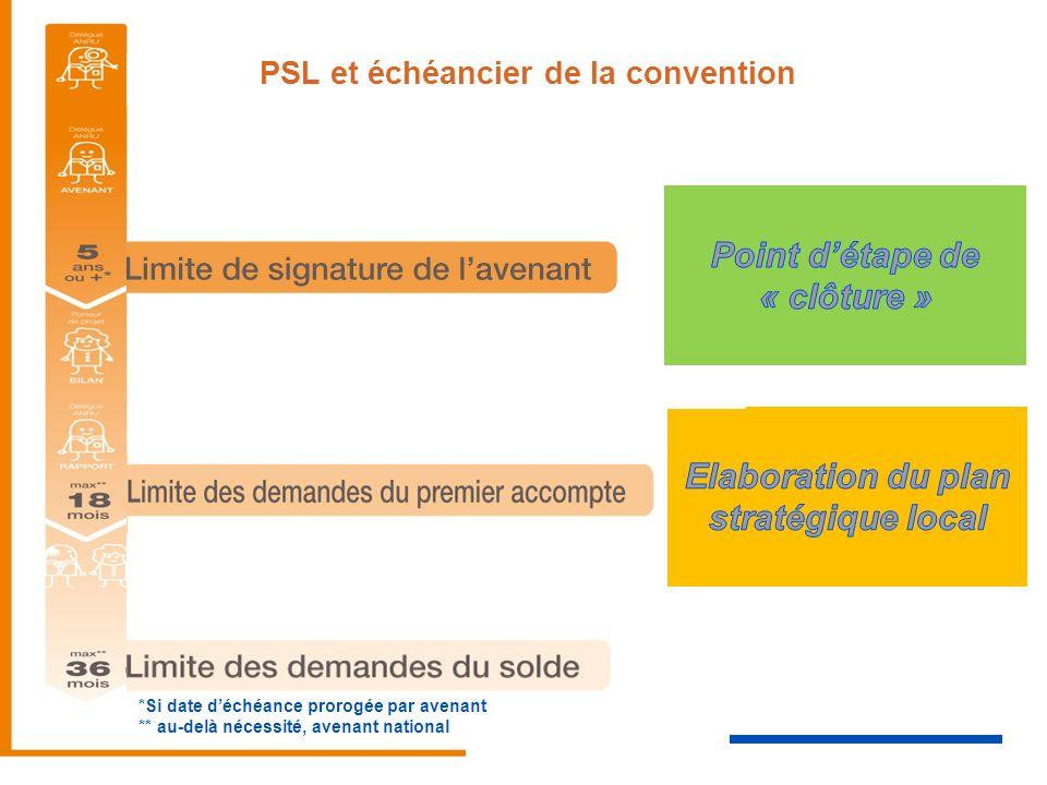 *Si date déchéance prorogée par avenant ** au-delà nécessité, avenant national PSL et échéancier de la convention