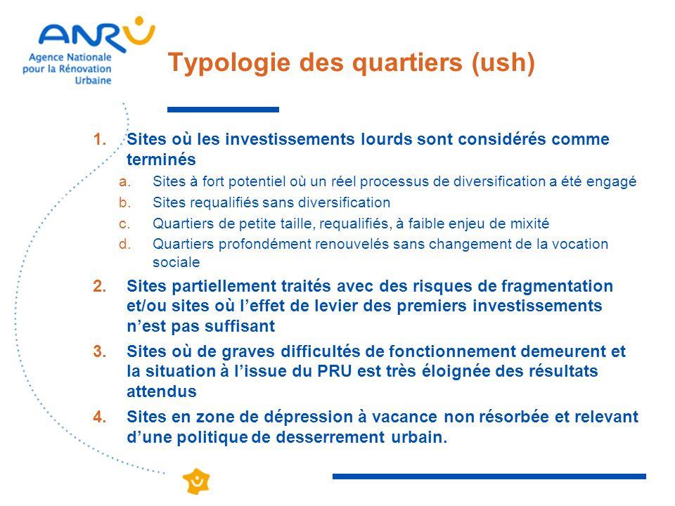 Typologie des quartiers (ush) 1.Sites où les investissements lourds sont considérés comme terminés a.Sites à fort potentiel où un réel processus de di