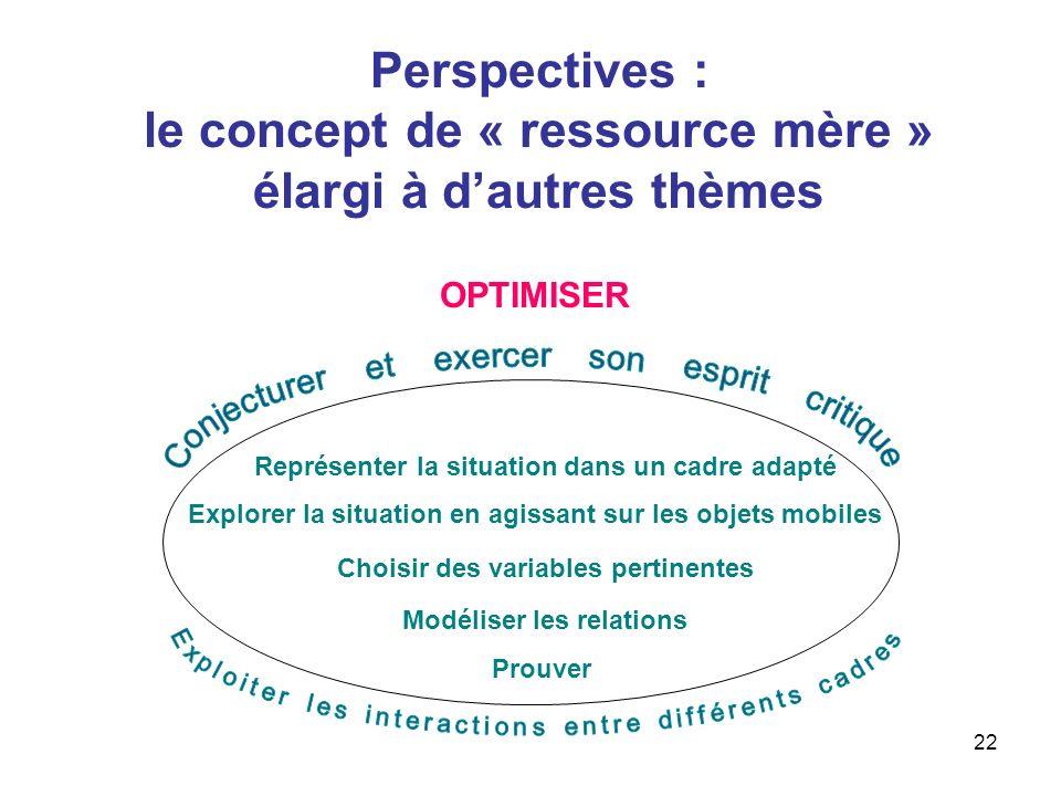 22 Perspectives : le concept de « ressource mère » élargi à dautres thèmes Explorer la situation en agissant sur les objets mobiles Représenter la sit