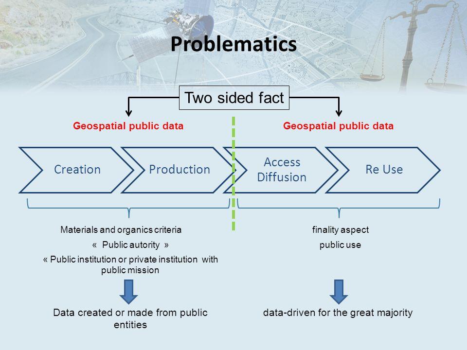 Problematics CreationProduction Access Diffusion Re Use Geospatial public data Materials and organics criteria « Public autority » « Public institutio