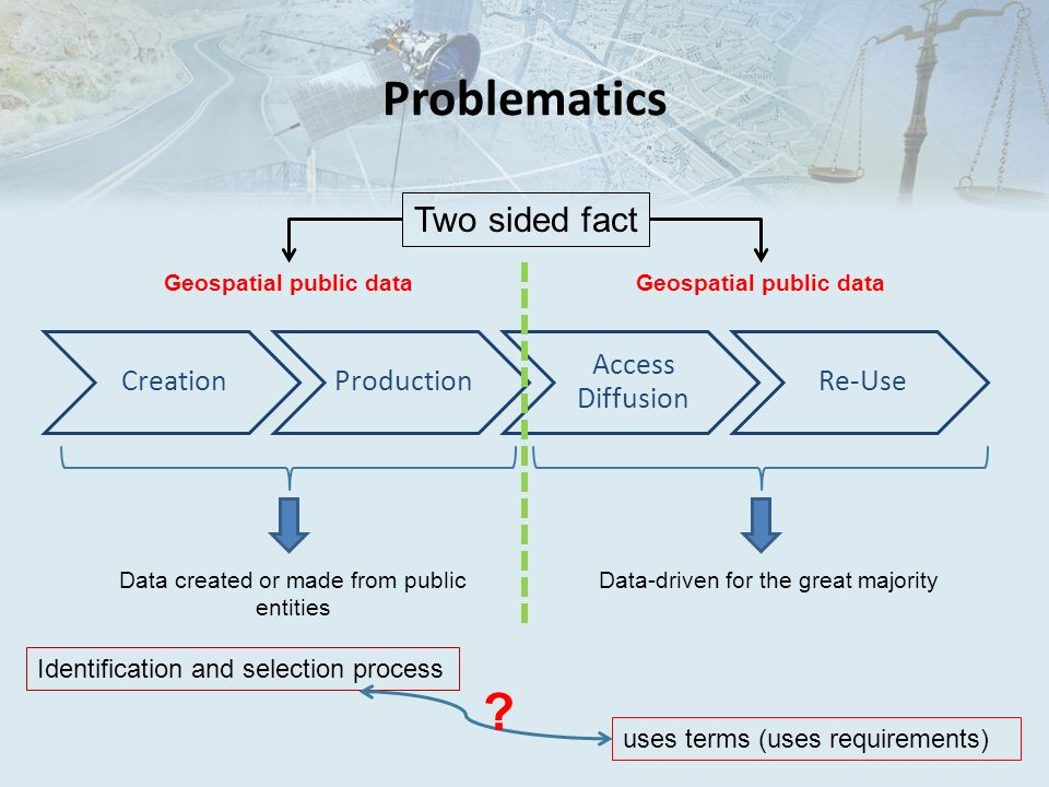 Problematics CreationProduction Access Diffusion Re-Use Geospatial public data Data created or made from public entities Two sided fact Data-driven fo