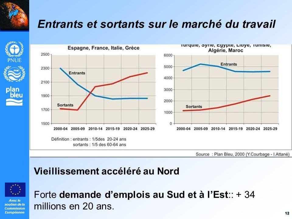 Avec le soutien de la Commission Européenne 12 Entrants et sortants sur le marché du travail Vieillissement accéléré au Nord Forte demande demplois au