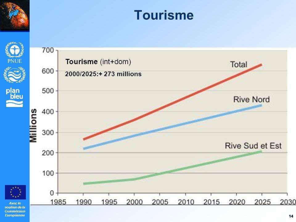 Avec le soutien de la Commission Européenne 14 Tourisme Tourisme (int+dom) 2000/2025:+ 273 millions