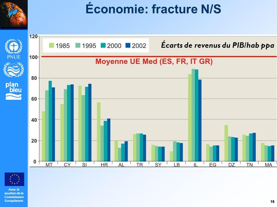 Avec le soutien de la Commission Européenne 16 Économie: fracture N/S Écarts de revenus du PIB/hab ppa